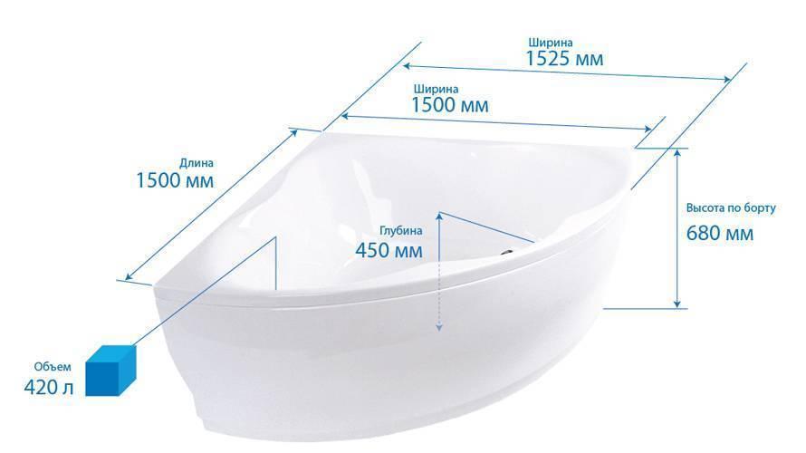 Сидячие ванны: размеры, формы, акриловые и чугунные