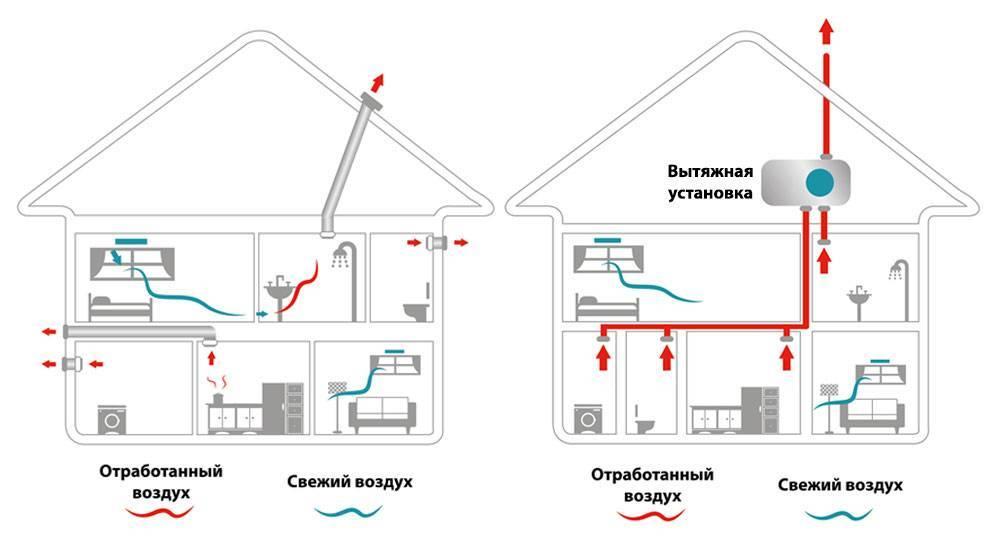 Вентиляция в ванной комнате и туалете: принудительная вентиляция, монтаж своими руками
