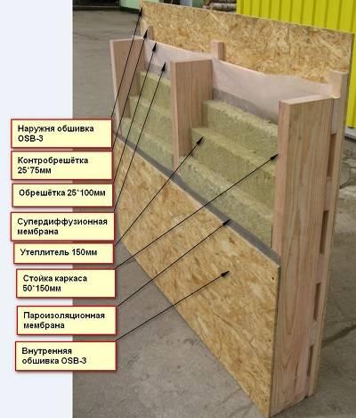 Строительство каркасного одноэтажного дома своими руками: Пошаговая инструкция