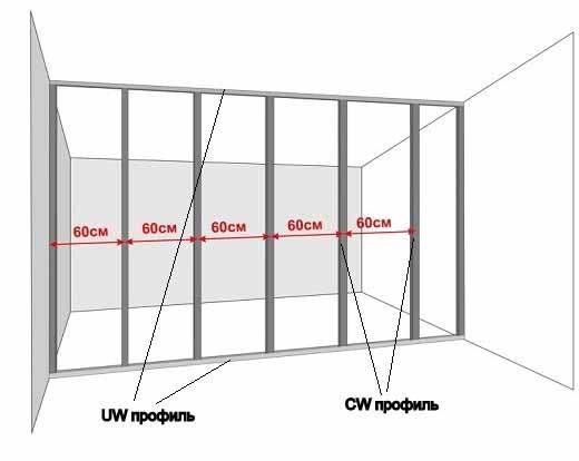 Расчет перегородки из гипсокартона: виды гипсокартонных перегородок + пример расчетов