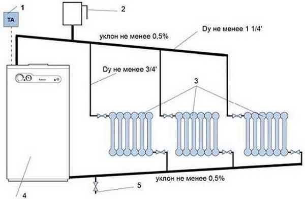 Преимущества установки газового отопления в частном доме