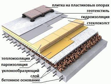 Как сделать утепление крыши пенополистиролом, пенопластом – пошаговая технология и инструкция