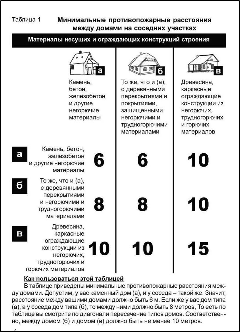 Расстояние от дома до бани: норма от соседнего жилого строения по снип и закону