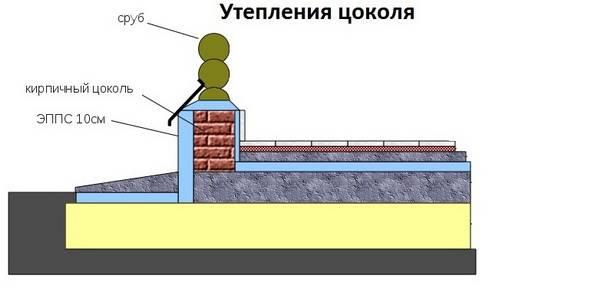 Как утеплить фундамент изнутри дома своими руками