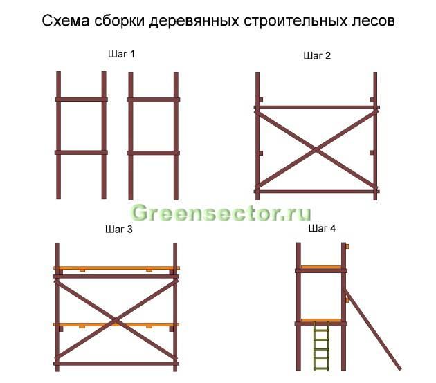 Сборка строительных лесов своими руками: Пошаговая Инструкция - Обзор
