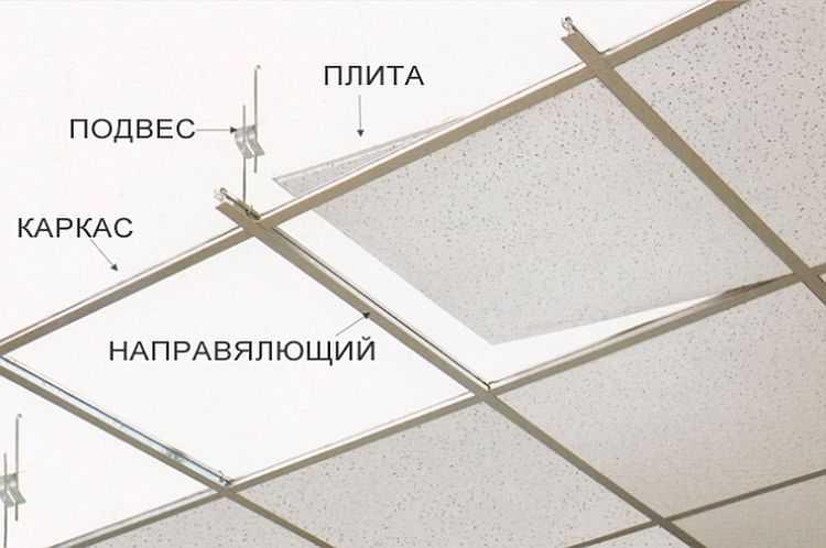 Расчет потолка армстронг: как рассчитать подвесной потолок, как посчитать комплектующие, раскладка материала