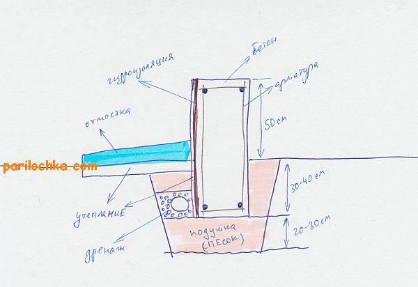 Можно ли делать фундамент из пеноблоков своими руками