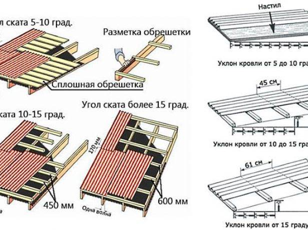 Как крепить ондулин на крышу: выбор гвоздей, схема забивания