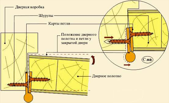 Как вырезать углубление для петель двери » verydveri.ru