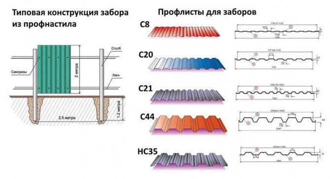 Профнастил (110 фото): технические характеристики, виды и особенности покрытия