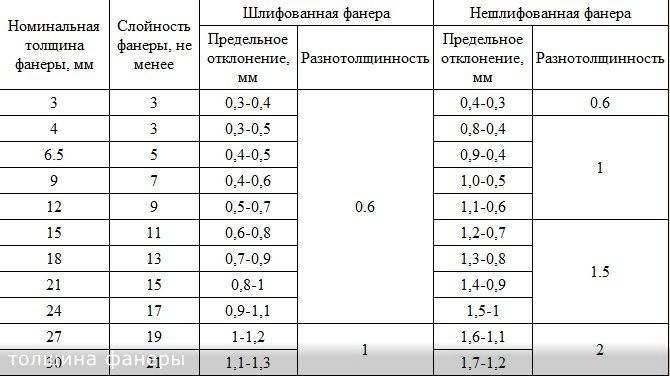 Фанера: размеры листа и толщина, виды, цена, характеристики