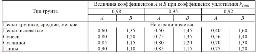 Коэффициент уплотнения песка, щебня, грунта и пгс - таблица