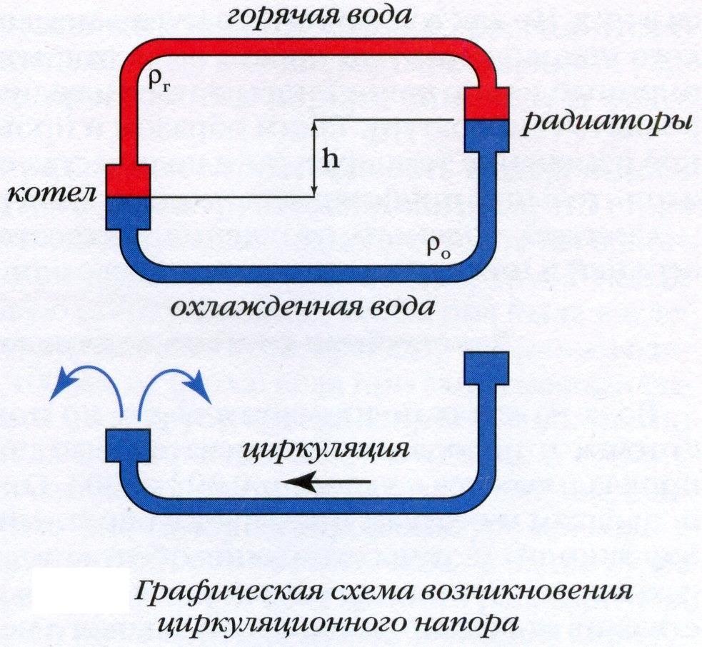 Как правильно ставить циркуляционный насос на отопление | всё об отоплении