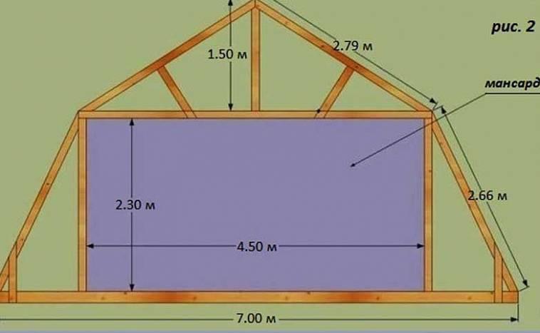 Двухскатная ломаная крыша своими руками чертежи