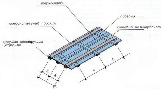 Как крепить монолитный поликарбонат к металлическому каркасу