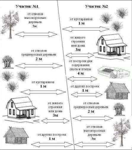 Снип для строительства частного дома ижс