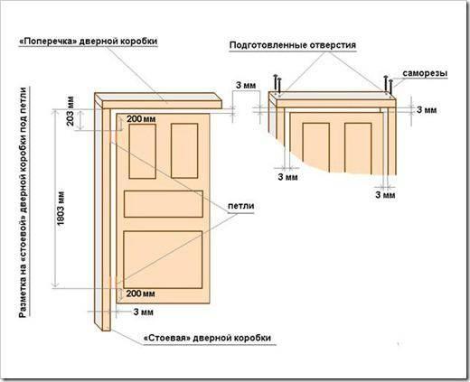 Как правильно собрать и установить дверную коробку межкомнатной двери?