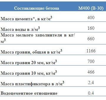 Бетон м200: состав, приготовление, характеристики, пропорции, применение