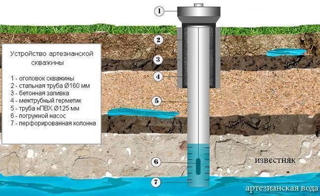 Все виды источников и способы бурения скважин на воду