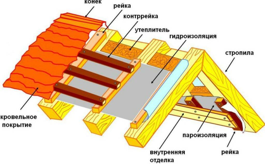 Односкатная крыша из профнастила своими руками: устройство, уклон, угол