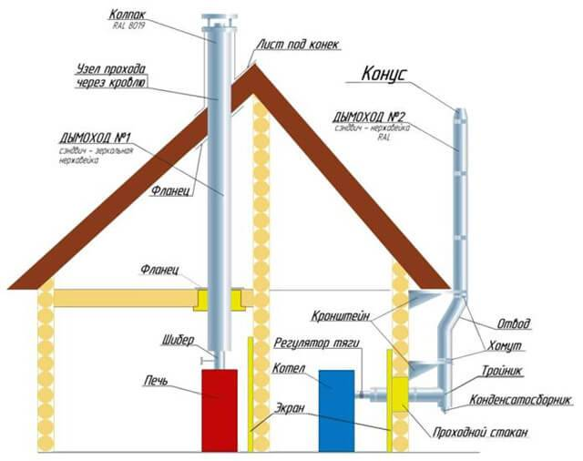 Основные требования к дымоходу для газового котла: нормы и правила