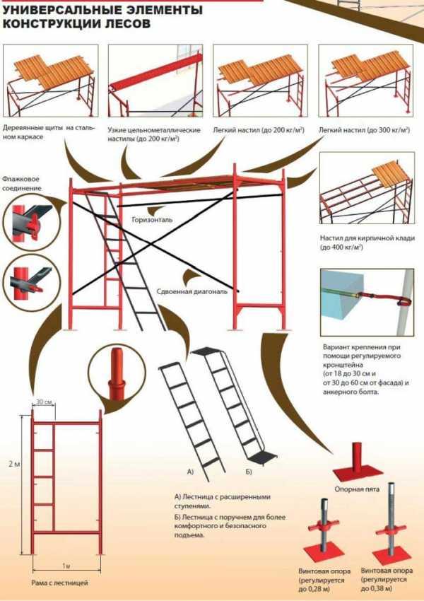 Строительные леса своими руками - 2 варианта, инструкции!