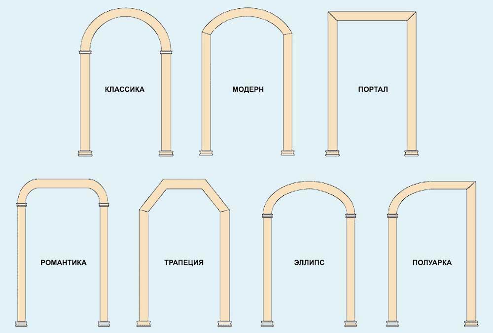 Как сделать арку: 100 фото лучших идей и видео описание постройки арочных конструкций