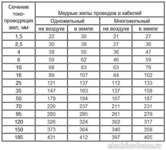 Выбор сечения кабеля: по мощности, току, таблица выбора