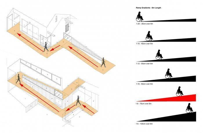 Нормы проектирования и виды пандусов для инвалидов-колясочников, детских колясок (откидные) в общественных зданиях – закон, устройство пандуса – размеры, ширина, уклон (гост, снип), что такое аппарель