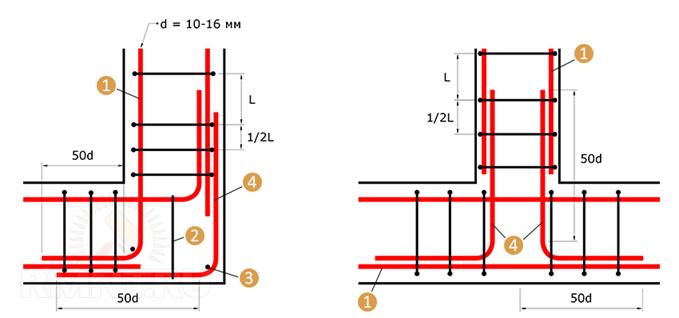 Расчёт арматуры для фундамента: таблица, схемы (видео)