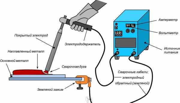 Что лучше: инвертор или сварочный трансформатор?