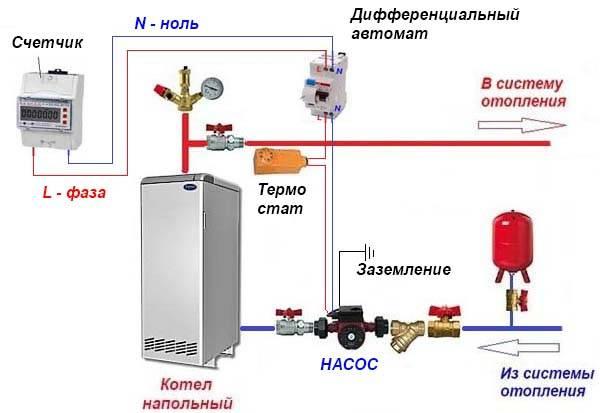 Насос для отопления – устройство, характеристика, типы