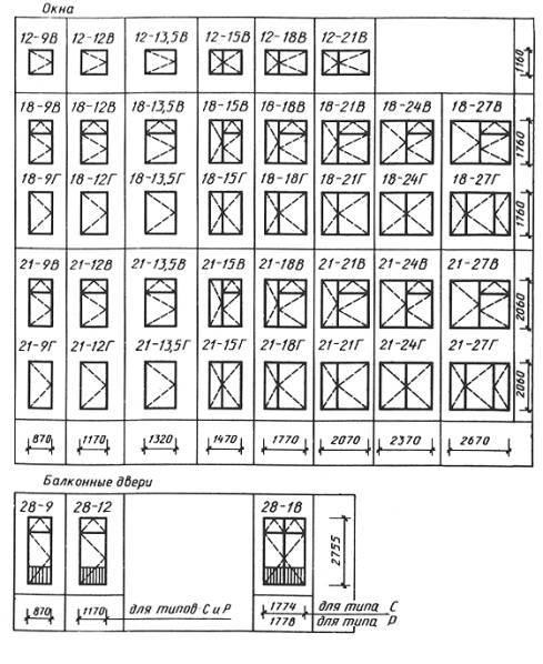 Расстояние от пола до окна: какой стандарт, высота оконного проема от уровня пола по госту в частном доме