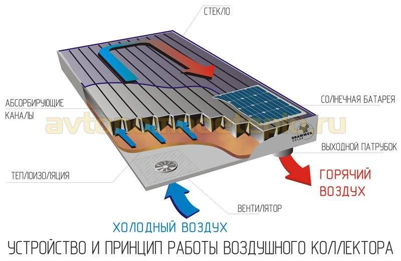 Отопление дома с помощью солнечных коллекторов. альтернативный источник энергии - prodomostroy.ru | все о строительстве и ремонте