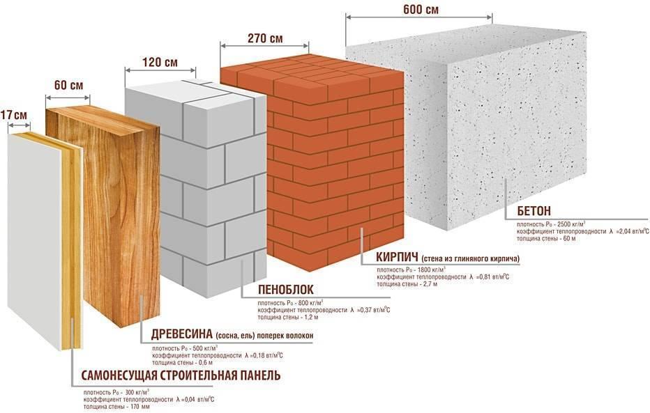Пенобетон или кирпич что лучше: обзор конкурентов на рынке строительных материалов