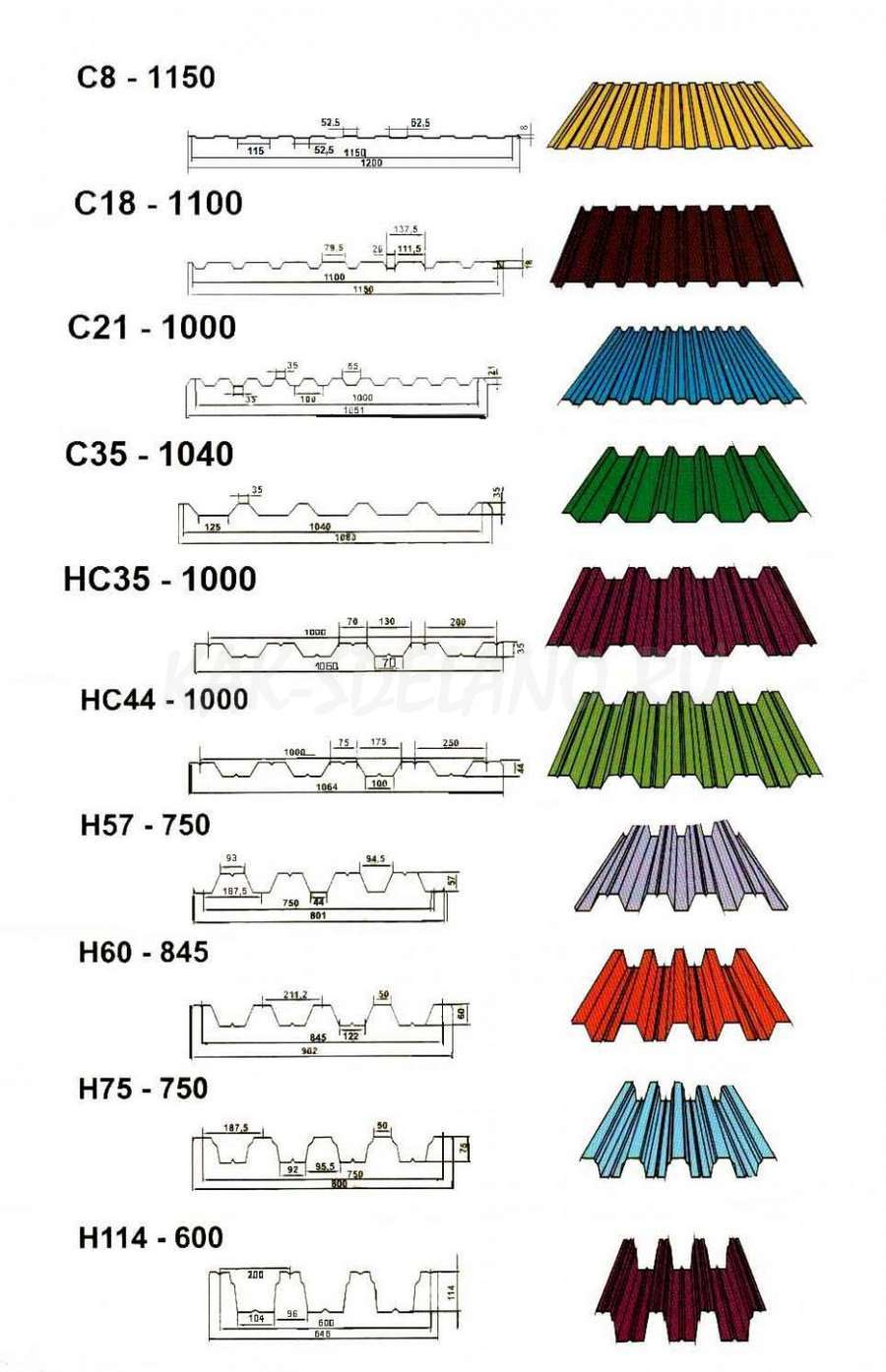 Профлист (профнастил): размеры листа, вес метра длины и квадратного метра, маркировка и ее расшифровка