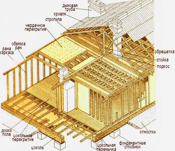Строительство каркасной бани своими руками дешево и красиво, но недорого? Пошаговая инструкция