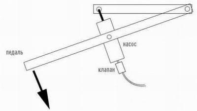 Вакуумный насос своими руками: пошаговый процесс изготовления