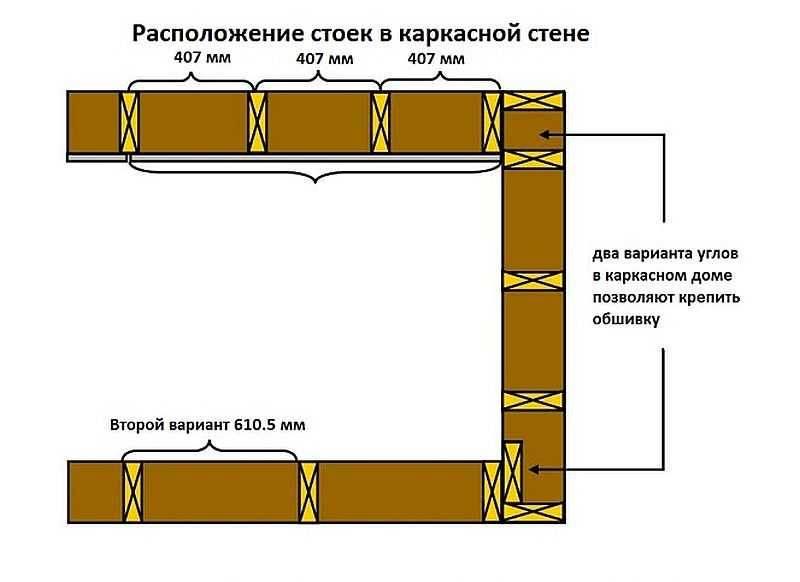 Укосины в каркасном доме, как правильно крепить к стойкам, материалы для изготовления