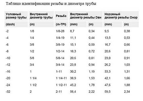 Все размеры водопроводных труб в мм и дюймах по таблице - на vodatyt.ru