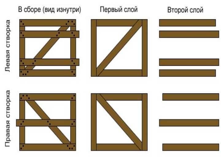 Ворота своими руками (58 фото): изготовление универсальной конструкции, как сделать из профильной трубы, самодельные рулонные ворота из пвх