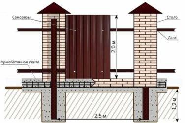 Забор из профнастила с кирпичными столбами своими руками