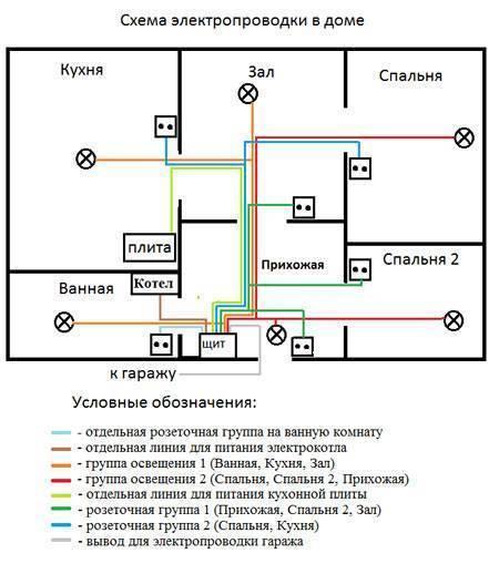 Проект электроснабжения частного дома: типовой, требования, для коттеджа