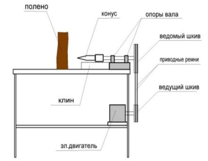 Винтовой дровокол своими руками: инструкция, чертежи, фото
