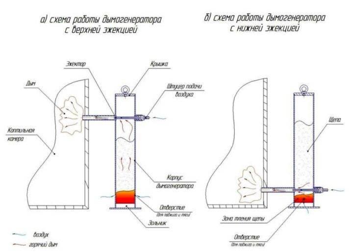 Дымогенератор для коптильни холодного и горячего копчения своими руками, устройство, сделать из огнетушителя, чертежи, компрессор