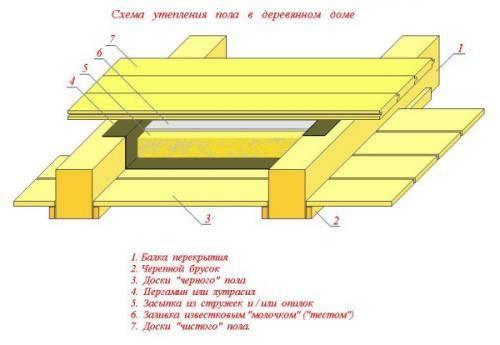 Крепеж минеральной ваты к стене