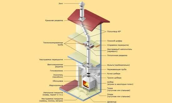Дымоход камина— 5 наиболее распространённых ошибок при определении схемы и конструкции