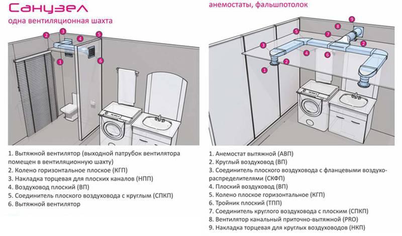 Вентиляция в ванной комнате и туалете: вентилятор для вытяжки в санузел, как правильно сделать, как поставить в квартире, как сделать вытяжку, установка вентиляции, как установить, монтаж своими руками
