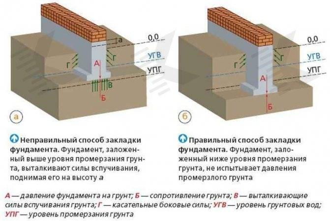 Какой фундамент лучше для дома на песчаном грунте?
