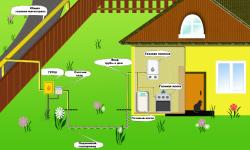 Подключение газа к частному дому по новым правилам в рф в 2020 году